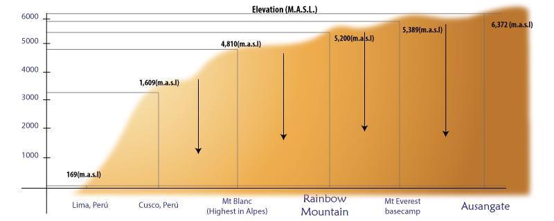 Rainbow Mountain Trek Distances and Altitudes